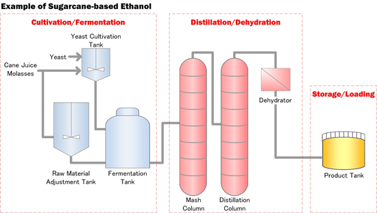 bio fuels of yeast fermentation essay Fermentation in food processing is the process of converting to the chemical conversion of sugars into ethanol  connected yeast to fermentation.