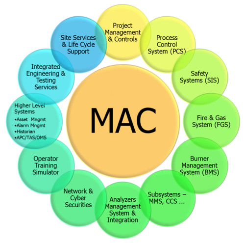 Main Automation Contractor (MAC) thumbnail