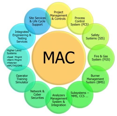 主要自动化承包商(MAC)thumbnail