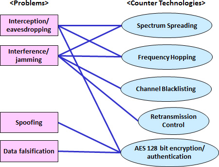 Security by digital communication technology
