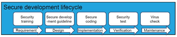 Secure Development Lifecycle