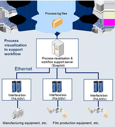 Visualizing Work Processes