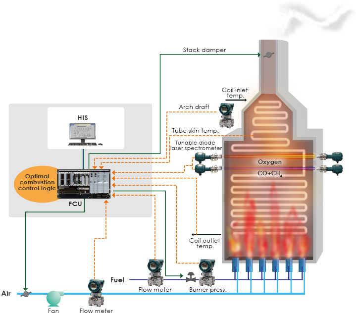 Achieve Optimal Combustion of Fired Heater Using TDLS to Reduce Environmental Impacts and Increase Manufacturing Efficiency