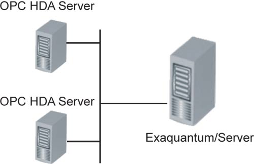 Historical Data Manager (Exaquantum/HDM) thumbnail