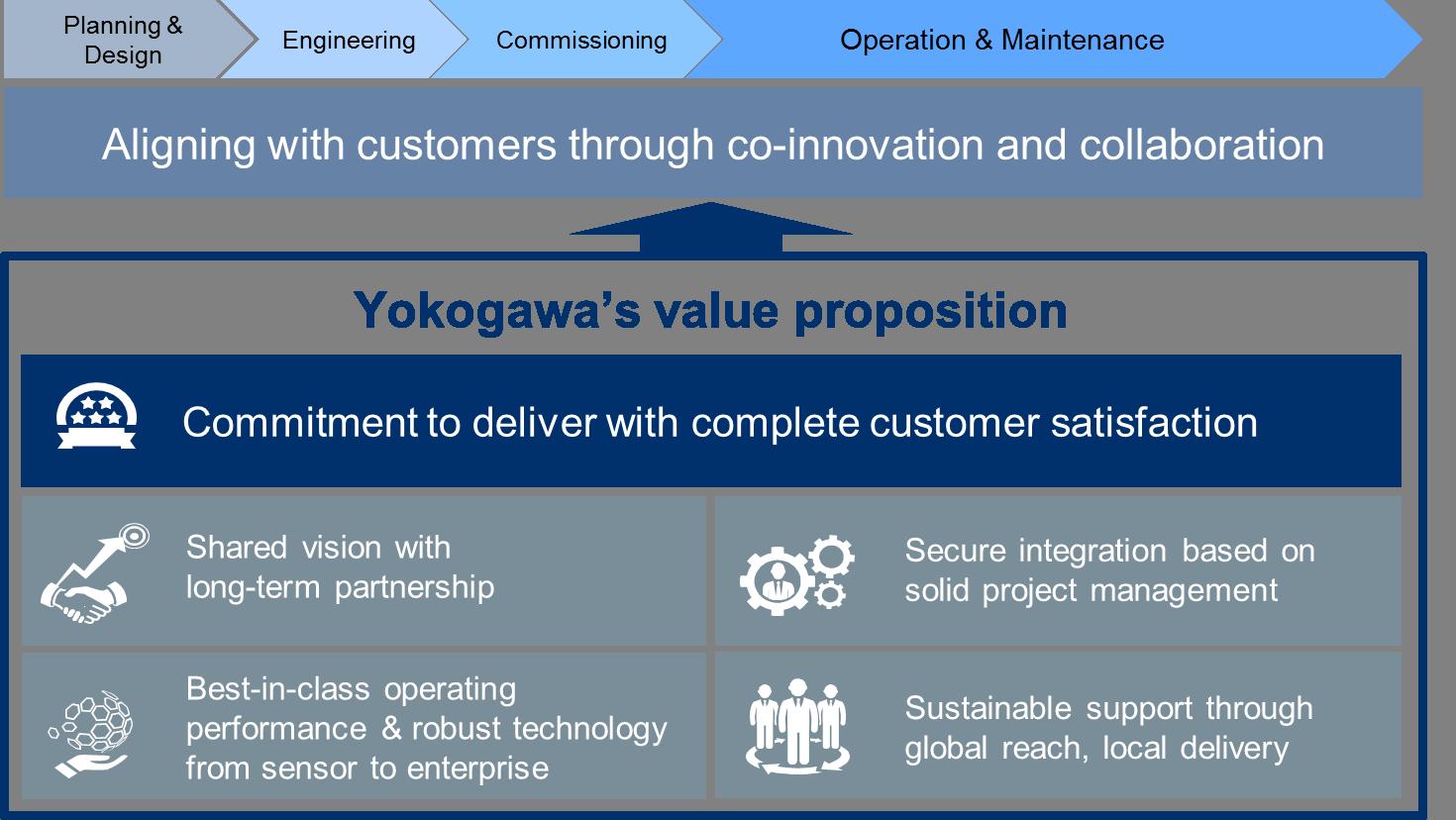 Yokogawa's value proposition thumbnail