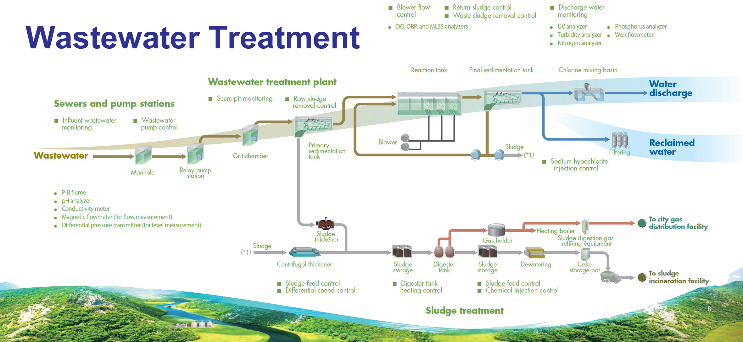 Wastewater treatment plant diagram sewer system diagram for Sewer system diagram