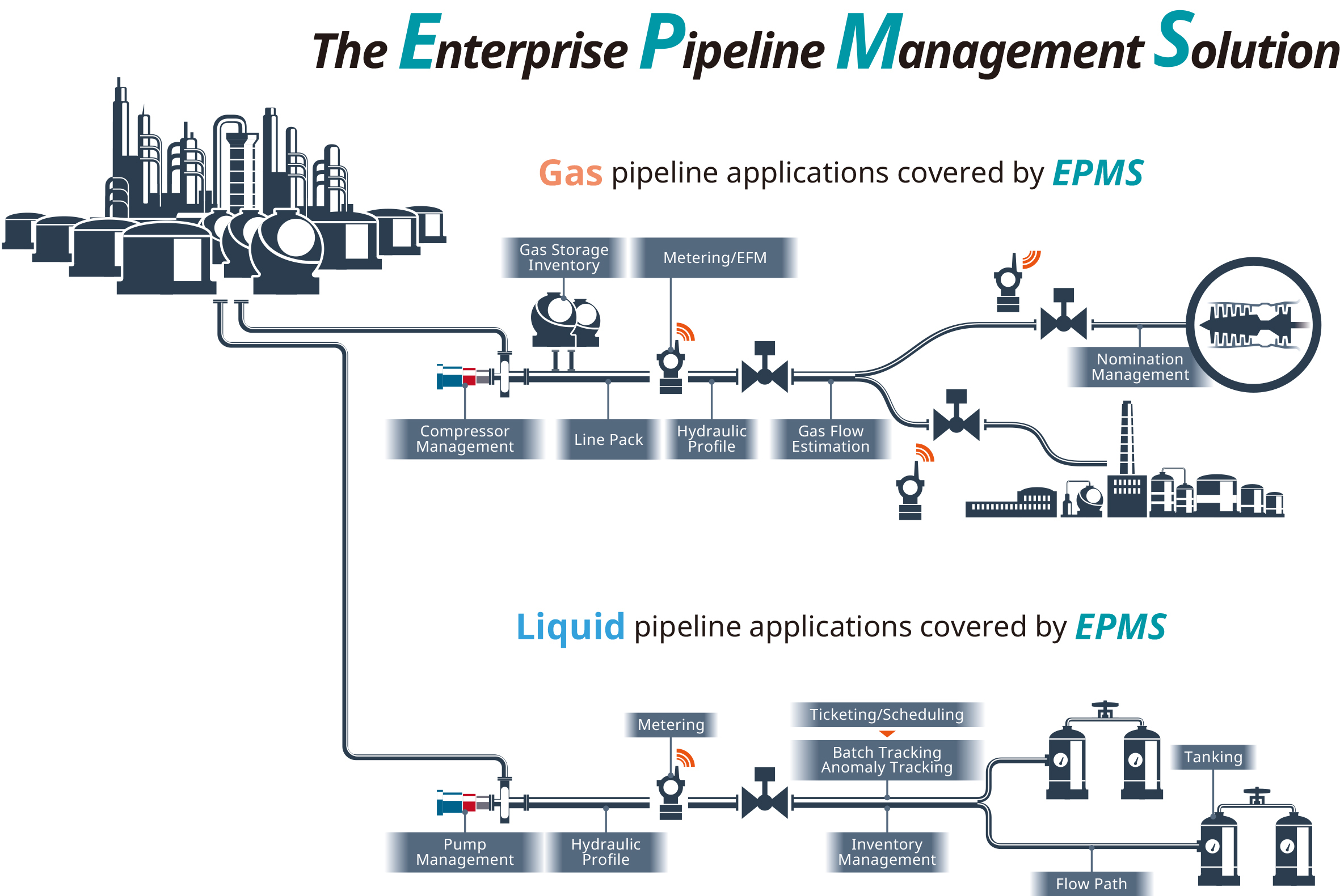 Pipeline Yokogawa Electric Corporation