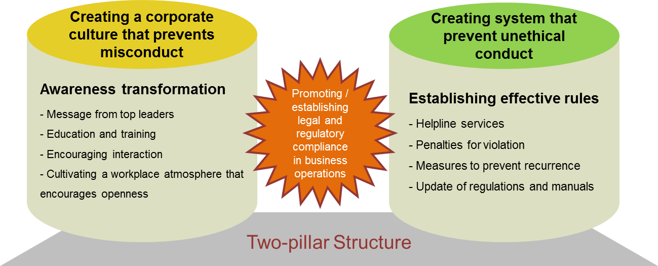 Two-pillars Structure