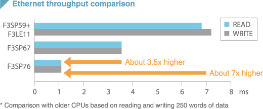 Ethernet throughput comparison