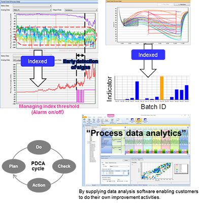 Process Data Analytics