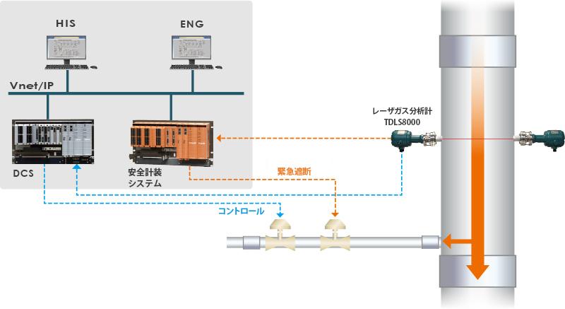 プロセスガスの酸素濃度を、5秒以下で直接測定。sil2認証の安全計装ソリューション。 横河電機