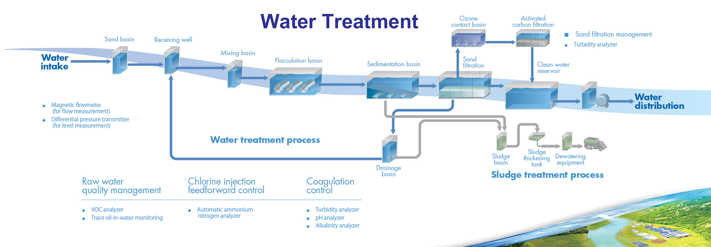 Water Treatment Yokogawa Electric Corporation