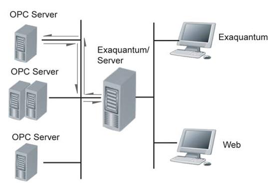 Synchronous OPC DA Manager (Exaquantum/SDM) thumbnail