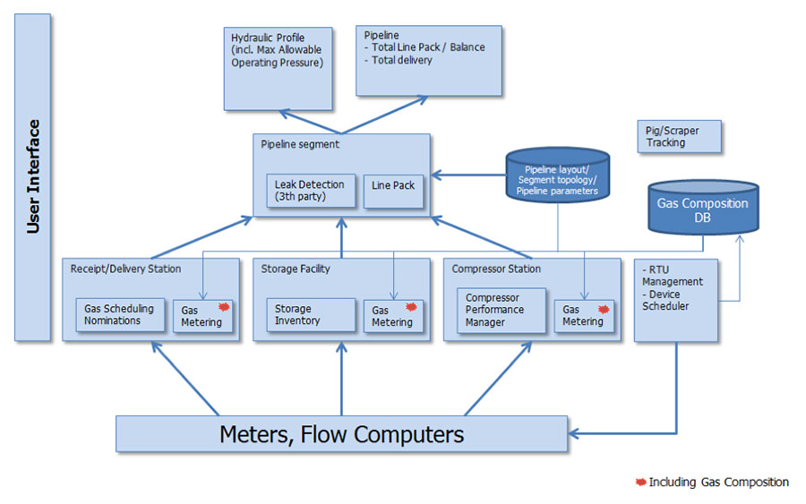 Enterprise Pipeline Management Solution EPMS – Natural Gas Scheduler