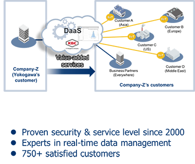 DaaS: Creating Value Beyond the Plant