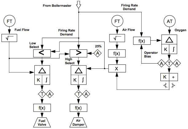 Sama Logic Diagrams on wiring diagram plc