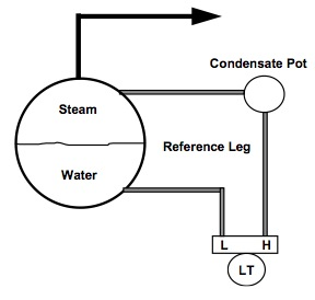 technique of boiler drum level measurement Application note 1 ccys-g-05a 03-99 overview steam drum level control is  level measurement the drum level is measured using a differential pressure transmitter refer to the drawing on the right  the boiler drum pressure is canceled out of the measurement, leaving only the.