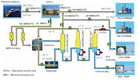 Exapilot Improves Operations And Reduces Energy Use At Ptt