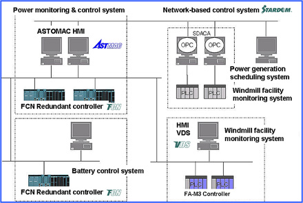 Total system configuration