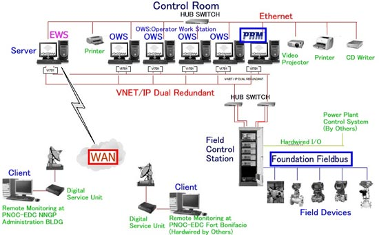 Steam supply control system for geothermal power plant yokogawa system layout sciox Images