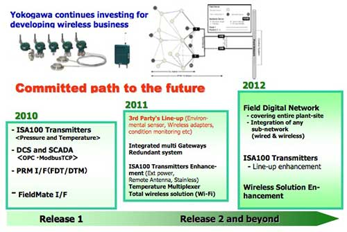Yokogawa's Field Digital Roadmap