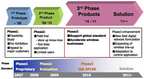 Yokogawa's Wireless History and Roadmap