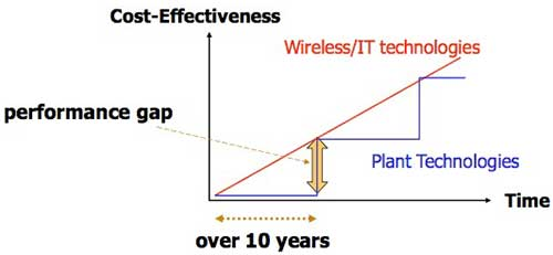 term paper wireless technology