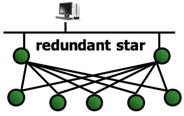 Yokogawa's Redundant Star Topology
