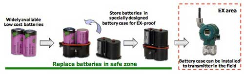 Yokogawa's Unique Approach to Batteries