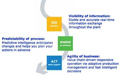 Visibility of information