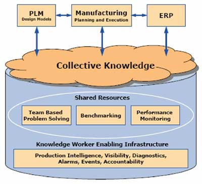 Manufacturers Must Begin To Capture And Share knowledge
