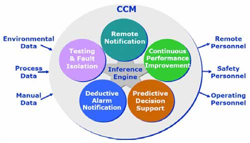 ARC Model For Critical Condition Management (CCM)