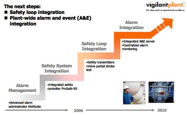 Yokogawa Roadmap for Safety Excellence