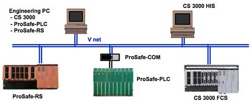 ProSafe-RS Coexistence with ProSafe-PLC