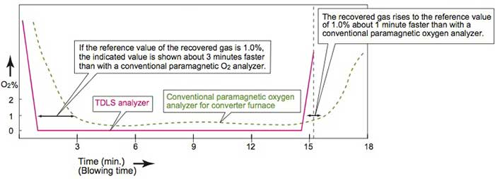 Converter Furnace Process and Changes in Measured Values