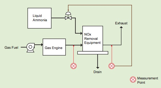 NOx Measurements in Denitration of Gas Engine Exhaust
