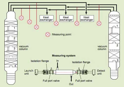 Measuring points of vacuum distillation column