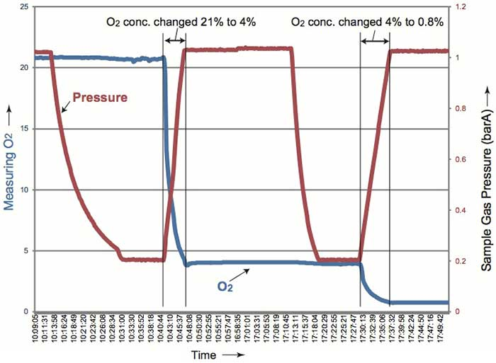 Measurement Value of O2 Concentration under Pressure Change