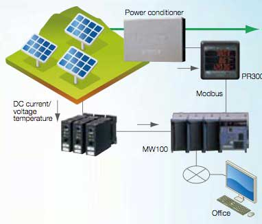 Solar Energy Data Recording and Remote Monitoring