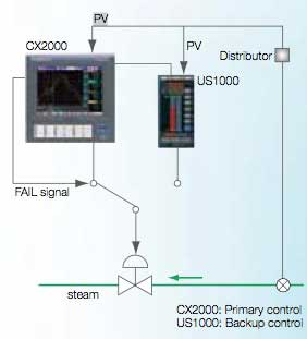 Geothermal Electrical Generation Control and Monitoring