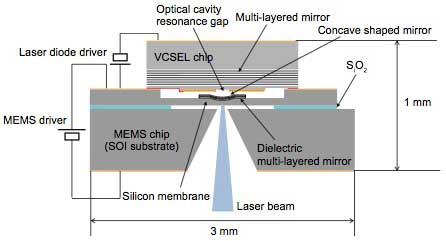 Figure 4 Conceptual diagram of MEMS-VCSEL