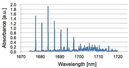Figure 5 A spectrum of methane obtained by using MEMS-VCSEL