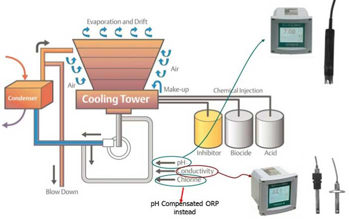 Building A Conductivity Meter : Cooling tower yokogawa malaysia