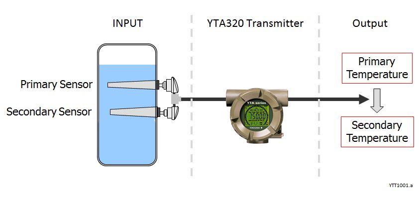 YTT1001.a