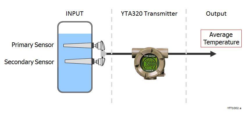 YTT1002.a
