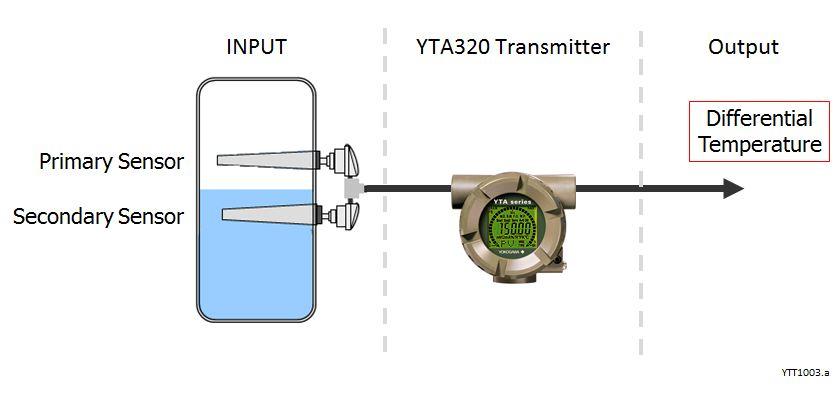 YTT1003.a