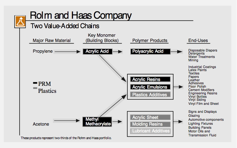 two value added chain