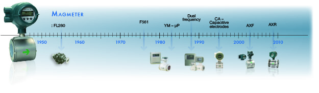 Magmeter Timeline (1)
