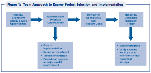 The Teams Near Term Goals Promote Energy Efficiency Projects With Quickest Return On Investment While Its Long Require A Longer