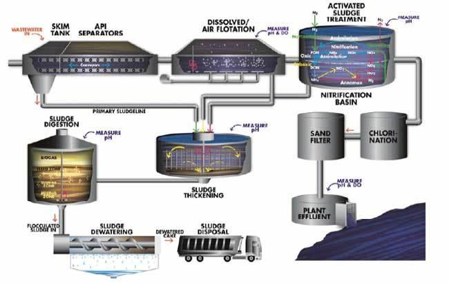 Refinery Wastewater Oil Amp Grease Removal Yokogawa Canada
